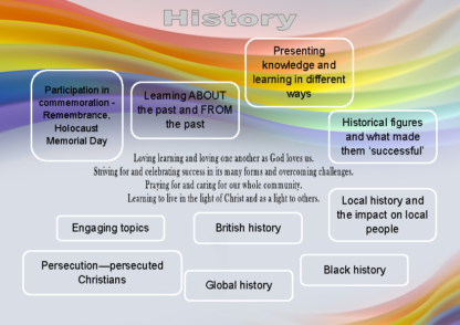 Curriculum Implementation History