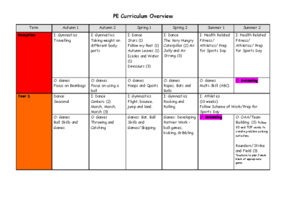 PE Curriculm Overview